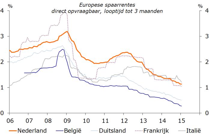 Europese spaarrente
