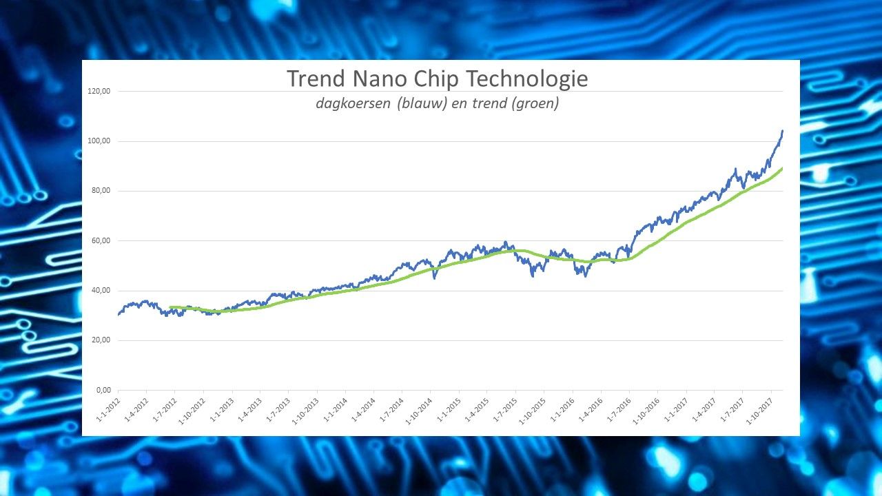 Koersverloop Nano Chips