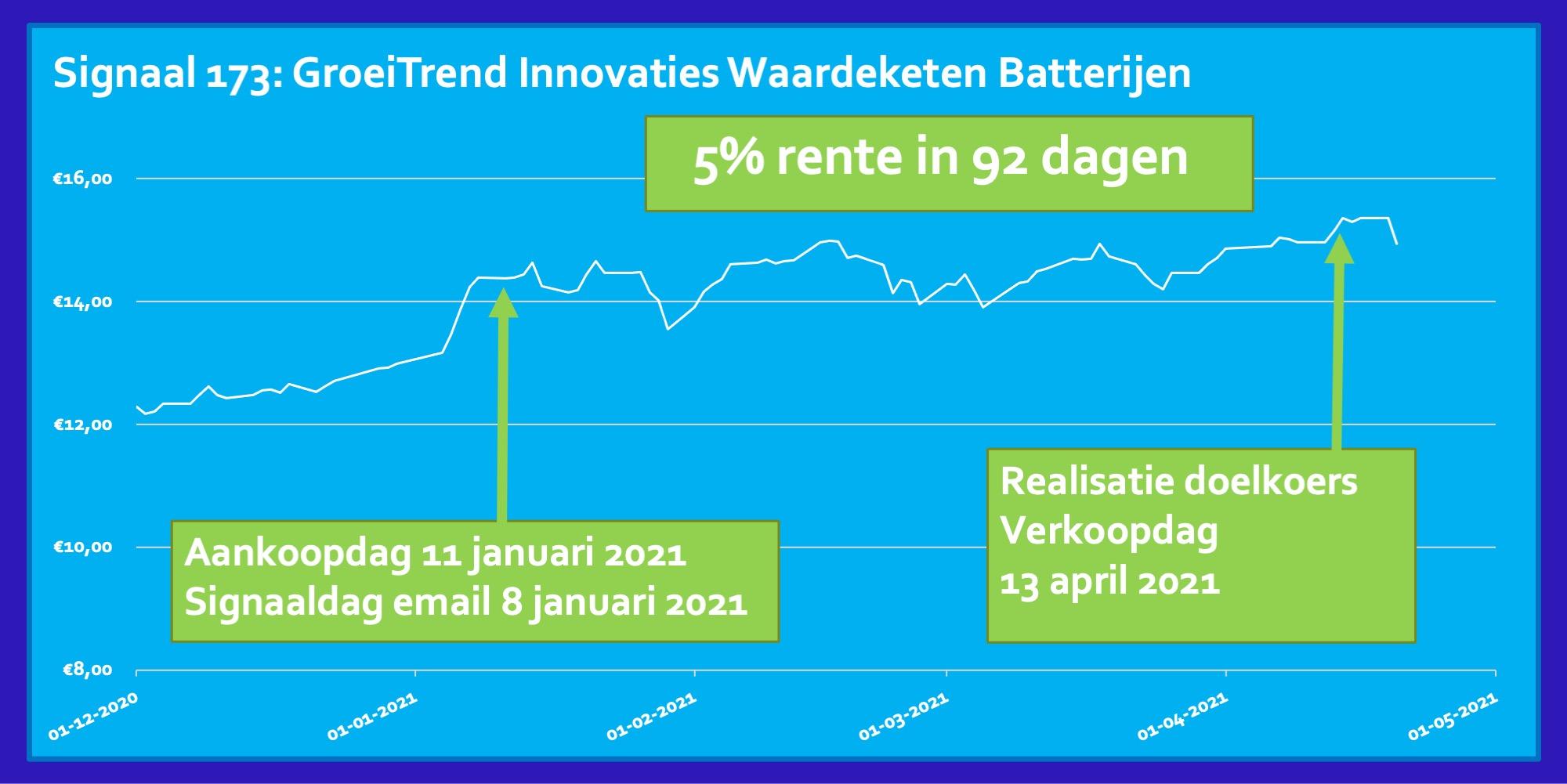 Trend ETF Innovaties Waardeketen Batterijen rendement 5 procent in 92 dagen