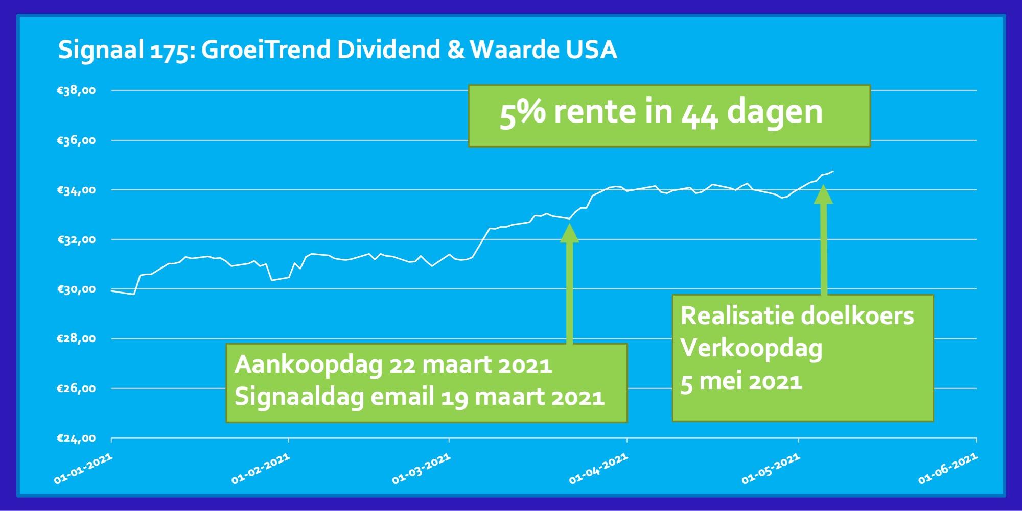 Signaal 175 ETF Dividend en Waarde USA 5 procent in 44 dagen