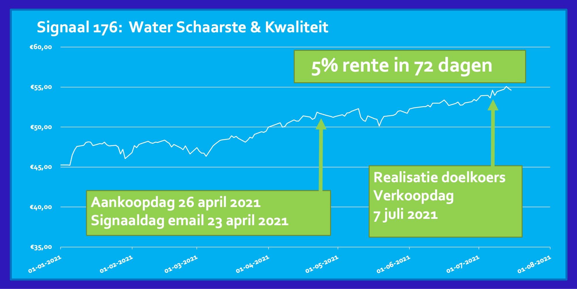 ETF Water Schaarste & Kwaliteit 5 procent in 72 dagen